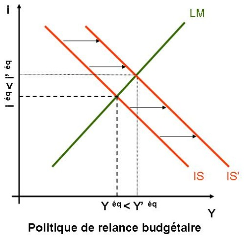 Modèle IS-LM   Open Theory